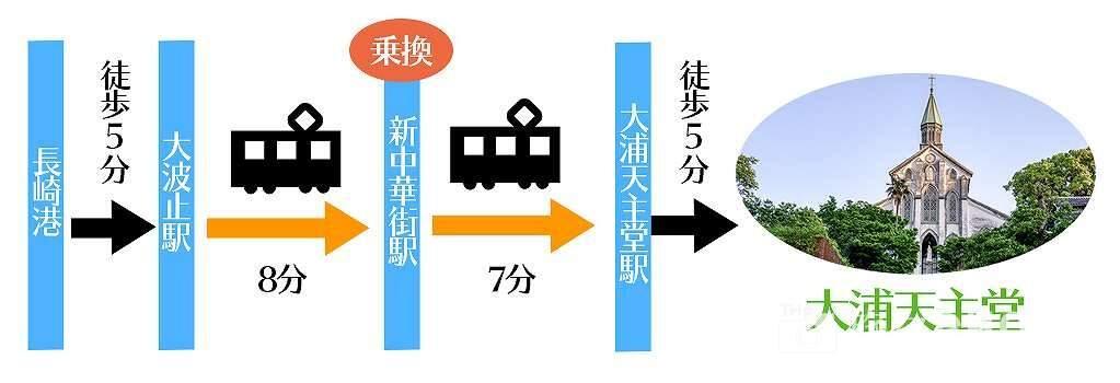 長崎港から大浦天主堂への行き方