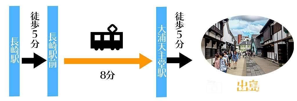 長崎駅から出島への行き方