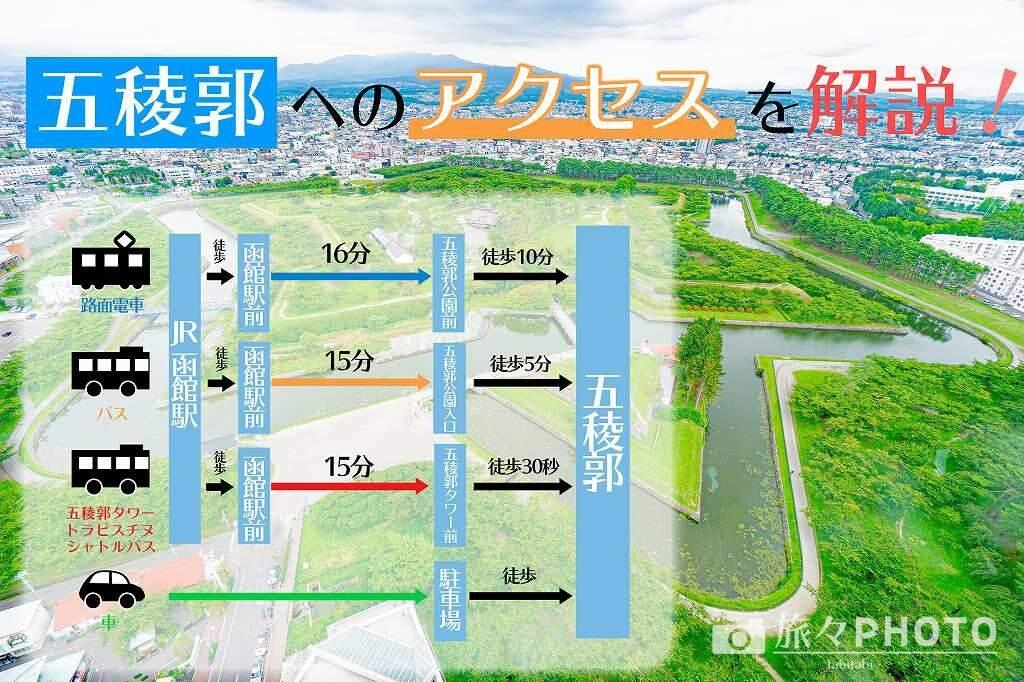五稜郭への行き方アイキャッチ画像